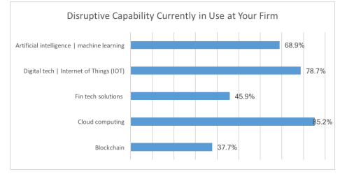 Diruptive Capability Currently in Use at Your Firm